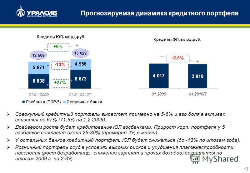 12 Прогнозируемое замедление роста ресурсной базы Прирост привлеченных средств клиентов в 2009 г. может составить менее 5%. Депозиты и средства на р/с ЮЛ (без учета депозитов Минфина и средств внебюджетных фондов на р/с) вырастут примерно на 11%, в о