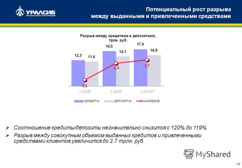 13 Прогнозируемая динамика кредитного портфеля Совокупный кредитный портфель вырастет примерно на 5-6% и его доля в активах снизится до 67% (71,5% на 1.2.2009). Драйвером роста будет кредитование ЮЛ госбанками. Прирост корп. портфеля у 5 госбанков со