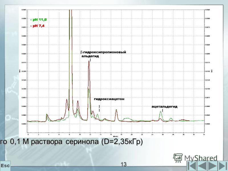 13 Рис.3. Хроматограмма облученного 0,1 М раствора серинола (D=2,35кГр) Esc