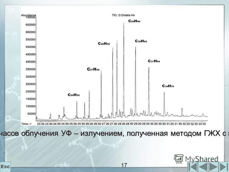 17 Рис.6. Хроматограмма 0,02 М водной дисперсии сфингомиелина после 5 часов облучения УФ – излучением, полученная методом ГЖХ с масс-детектором Esc