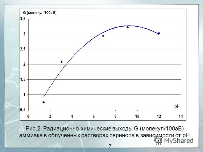 7 Рис.2. Радиационно-химические выходы G (молекул/100эВ) аммиака в облученных растворах серинола в зависимости от рН
