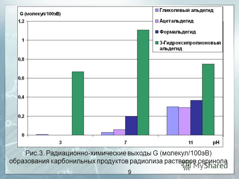 9 Рис.3. Радиационно-химические выходы G (молекул/100эВ) образования карбонильных продуктов радиолиза растворов серинола