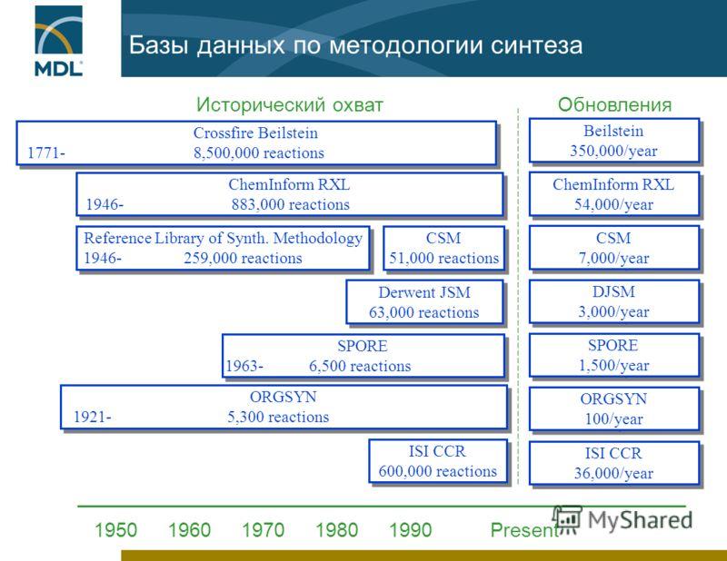 Базы данных по методологии синтеза Исторический охватОбновления 19501960197019801990 Present ORGSYN 1921- 5,300 reactions ORGSYN 1921- 5,300 reactions SPORE 1963- 6,500 reactions SPORE 1963- 6,500 reactions ORGSYN 100/year ORGSYN 100/year SPORE 1,500