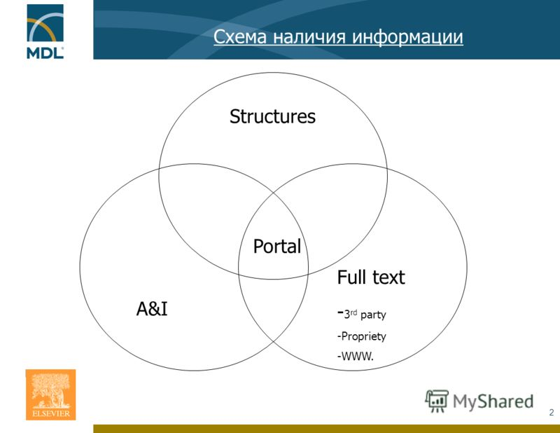 2 Схема наличия информации Structures A&I Full text - 3 rd party -Propriety -WWW. Portal