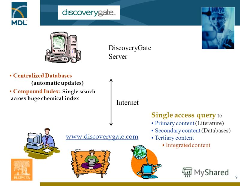 9 www.discoverygate.com DiscoveryGate Server Internet Centralized Databases (automatic updates) Compound Index: Single search across huge chemical index Single access query to Primary content (Literature) Secondary content (Databases) Tertiary conten