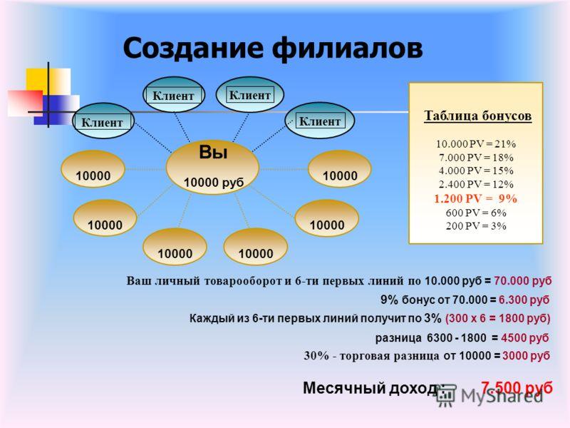Создание филиалов Таблица бонусов 10.000 PV = 21% 7.000 PV = 18% 4.000 PV = 15% 2.400 PV = 12% 1.200 PV = 9% 600 PV = 6% 200 PV = 3% Месячный доход : 7.500 руб 10000 Клиент Вы 10000 руб 30% - торговая разница от 10000 = 3000 руб Каждый из 6-ти первых