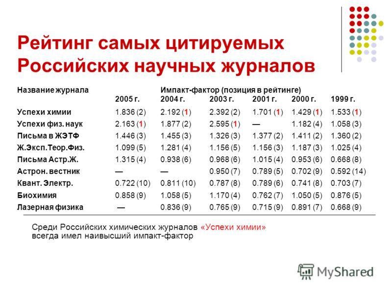3 Рейтинг самых цитируемых Российских научных журналов Название журнала Импакт-фактор (позиция в рейтинге) 2005 г. 2004 г. 2003 г.2001 г.2000 г.1999 г. Успехи химии1.836 (2)2.192 (1) 2.392 (2)1.701 (1)1.429 (1)1.533 (1) Успехи физ. наук2.163 (1)1.877