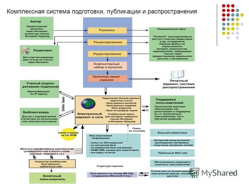 9 Комплексная система подготовки, публикации и распространения