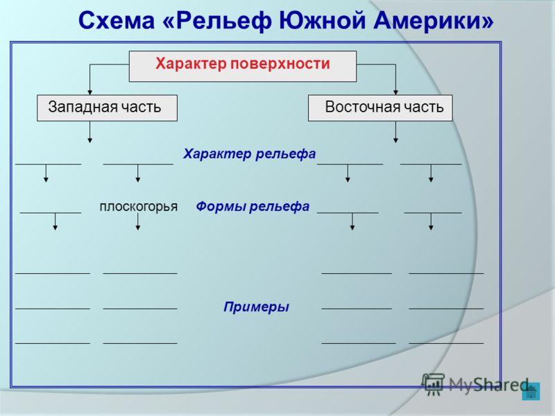 Схема «Рельеф Южной Америки» Характер поверхности Западная частьВосточная часть Характер рельефа плоскогорьяФормы рельефа Примеры