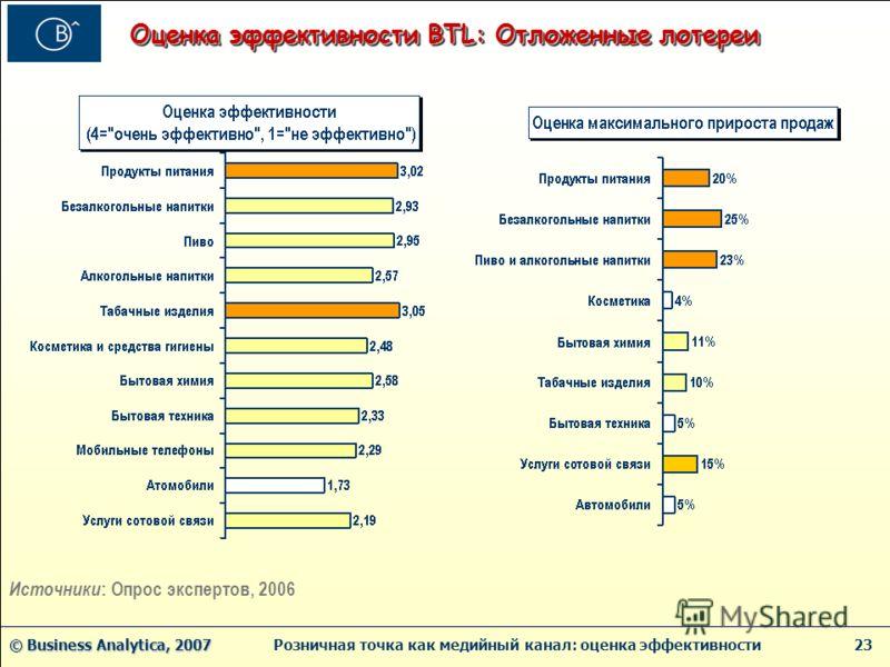 © Business Analytica, 2007 © Business Analytica, 2007 Розничная точка как медийный канал: оценка эффективности 23 Оценка эффективности BTL: Отложенные лотереи Источники : Опрос экспертов, 2006