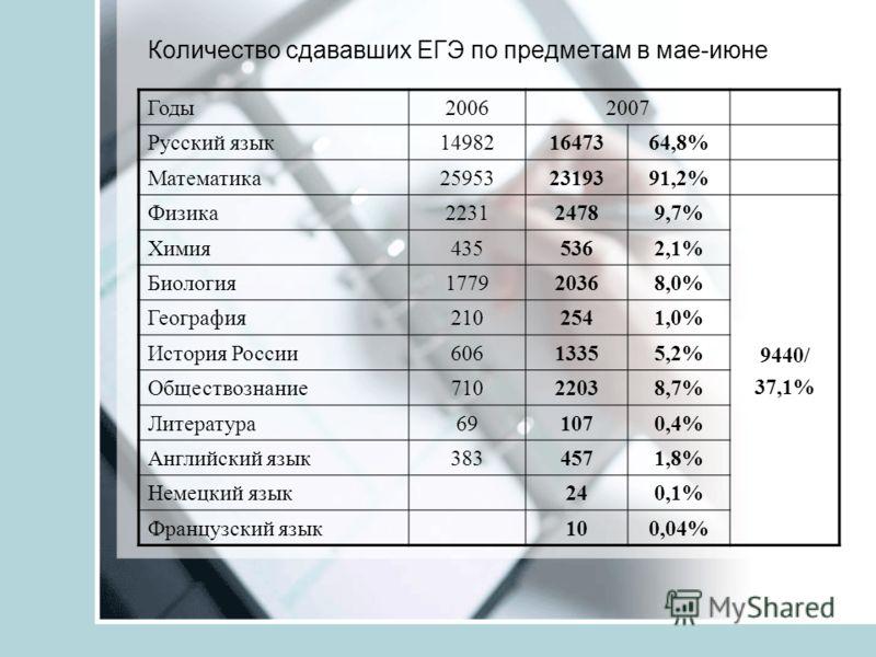 Количество сдававших ЕГЭ по предметам в мае-июне Годы20062007 Русский язык149821647364,8% Математика259532319391,2% Физика223124789,7% 9440/37,1% Химия4355362,1% Биология177920368,0% География2102541,0% История России60613355,2% Обществознание7102203