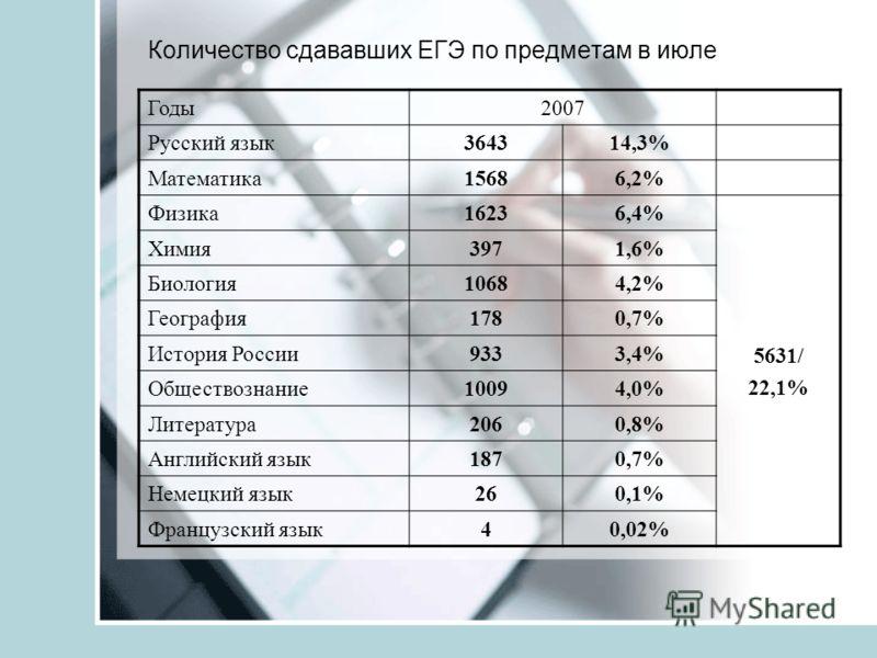 Количество сдававших ЕГЭ по предметам в июле Годы2007 Русский язык364314,3% Математика15686,2% Физика16236,4% 5631/ 22,1% Химия3971,6% Биология10684,2% География1780,7% История России9333,4% Обществознание10094,0% Литература2060,8% Английский язык187