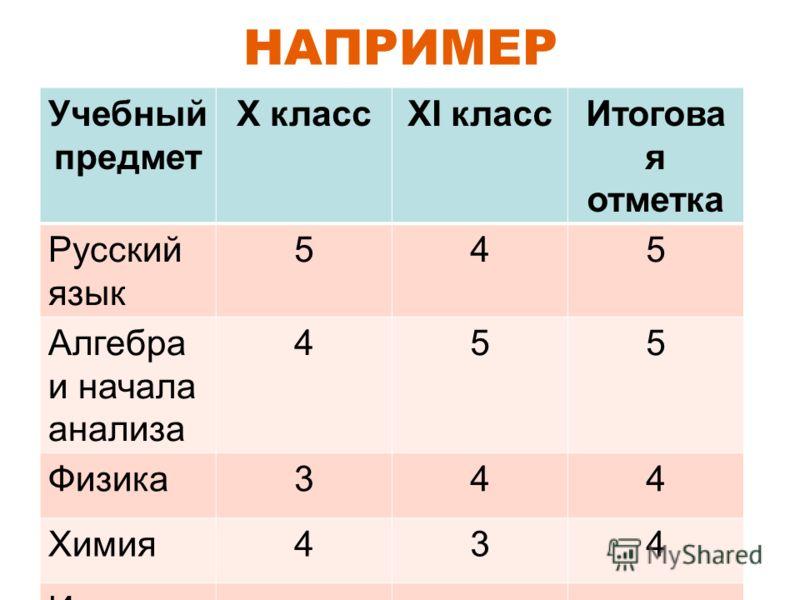 НАПРИМЕР Учебный предмет X классXI классИтогова я отметка Русский язык 545 Алгебра и начала анализа 455 Физика344 Химия434 И т.д.