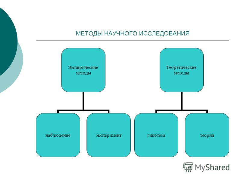 МЕТОДЫ НАУЧНОГО ИССЛЕДОВАНИЯ Эмпирически е методы наблюдениеэксперимент Теоретические методы гипотезатеория
