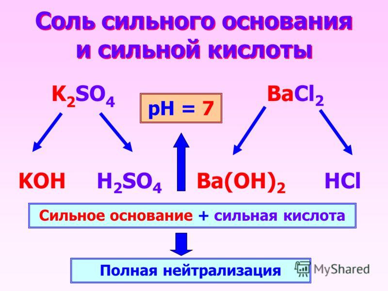 Соль сильного основания и сильной кислоты K 2 SO 4 BaCl 2 KOHH 2 SO 4 HClBa(OH) 2 Сильное основание + сильная кислота Полная нейтрализация рН = 7
