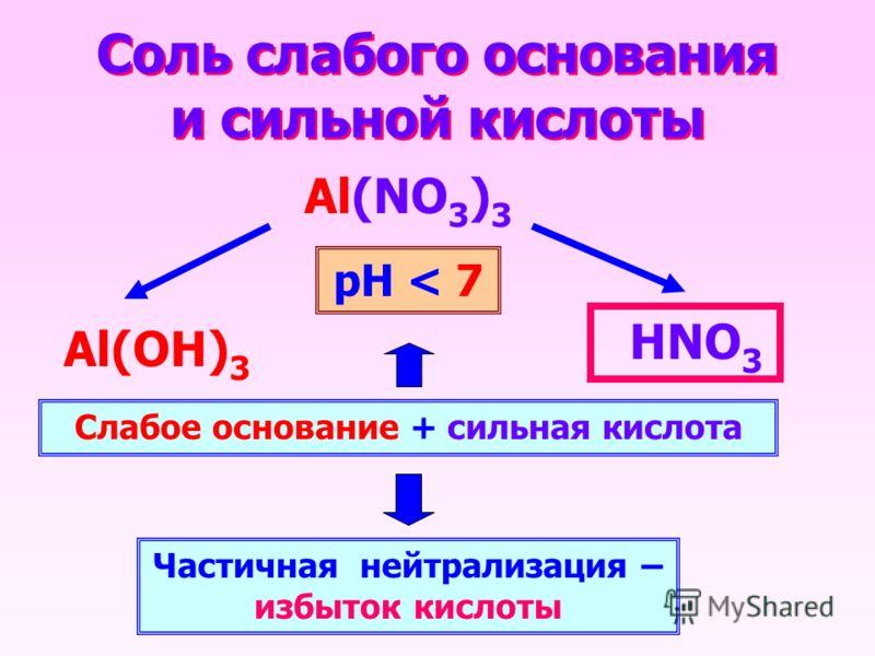 Соль слабого основания и сильной кислоты Al(NO 3 ) 3 НNO 3 Al(OН) 3 Слабое основание + сильная кислота Частичная нейтрализация – избыток кислоты рН < 7