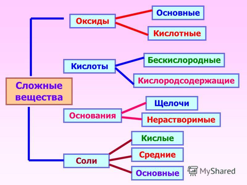 Сложные вещества Оксиды Кислоты Основания Соли Основные Кислотные Кислородсодержащие Бескислородные Щелочи Нерастворимые Основные Средние Кислые