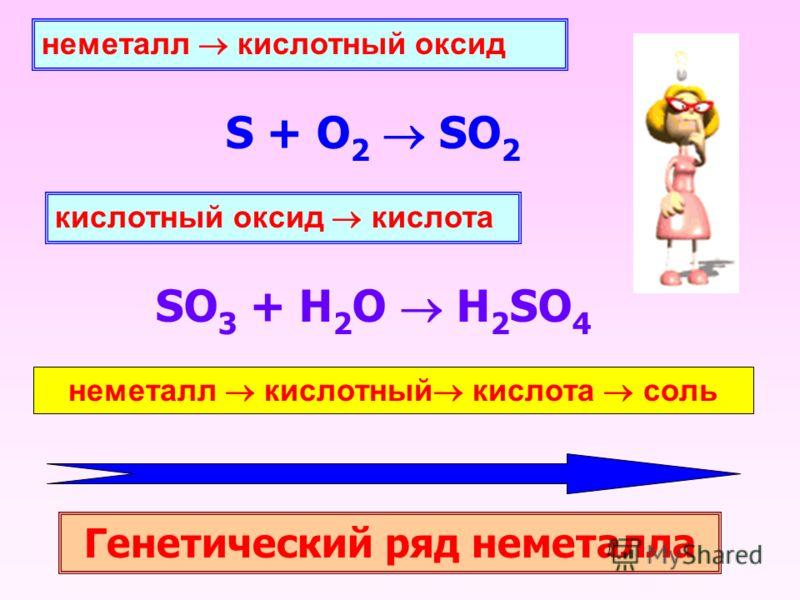 неметалл кислотный оксид S + O2 O2 SO 2 кислотный оксид кислота SO 3 + H 2 O H 2 SO 4 неметалл кислотный кислота соль Генетический ряд неметалла
