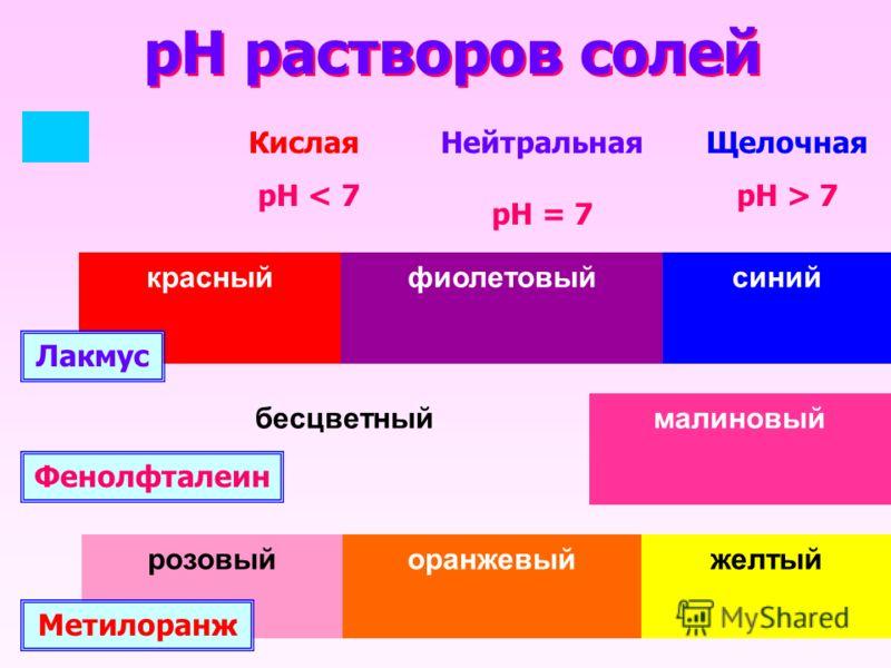 pH растворов солей красныйфиолетовыйсинийбесцветныймалиновый розовыйоранжевыйжелтый Лакмус Фенолфталеин Метилоранж Кислая рН < 7 Нейтральная рН = 7 Щелочная рН > 7