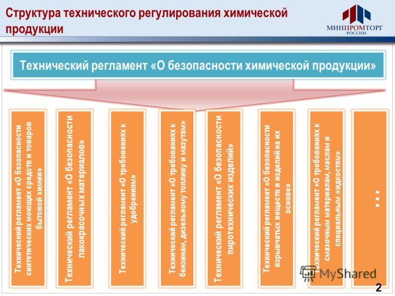 Структура технического регулирования химической продукции Технический регламент «О безопасности химической продукции» Технический регламент «О безопасности лакокрасочных материалов» Технический регламент «О безопасности синтетических моющих средств и