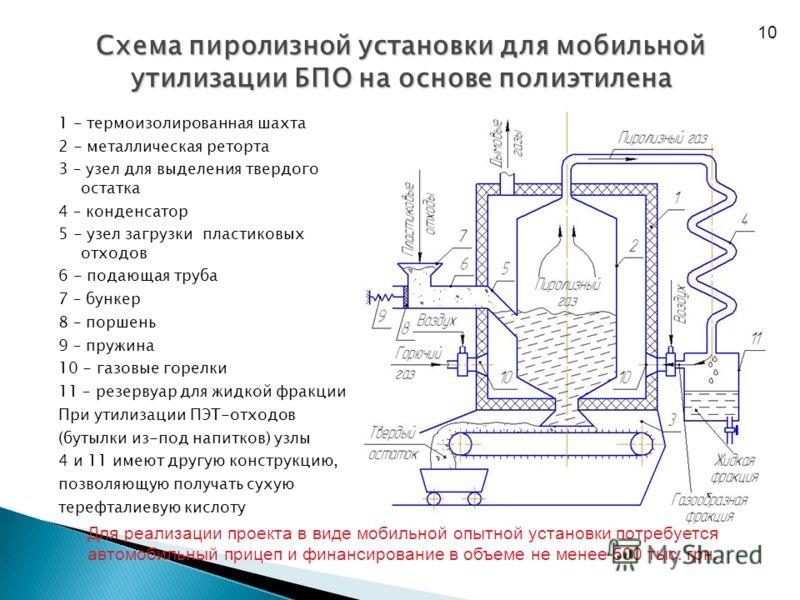 Схема пиролизной установки для мобильной утилизации БПО на основе полиэтилена 1 - термоизолированная шахта 2 - металлическая реторта 3 – узел для выделения твердого остатка 4 – конденсатор 5 - узел загрузки пластиковых отходов 6 - подающая труба 7 –