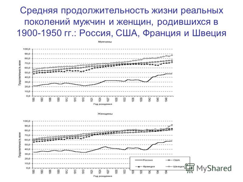 Средняя продолжительность жизни реальных поколений мужчин и женщин, родившихся в 1900-1950 гг.: Россия, США, Франция и Швеция