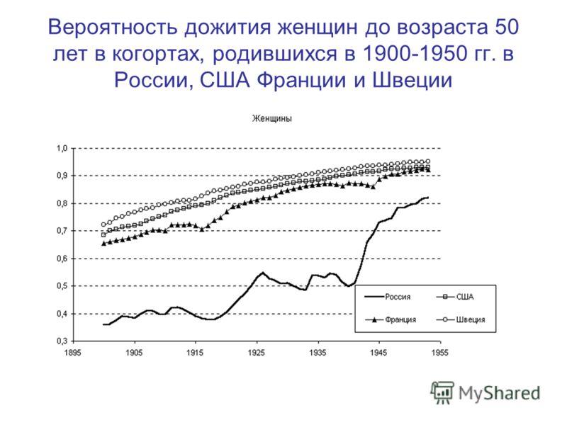 Вероятность дожития женщин до возраста 50 лет в когортах, родившихся в 1900-1950 гг. в России, США Франции и Швеции