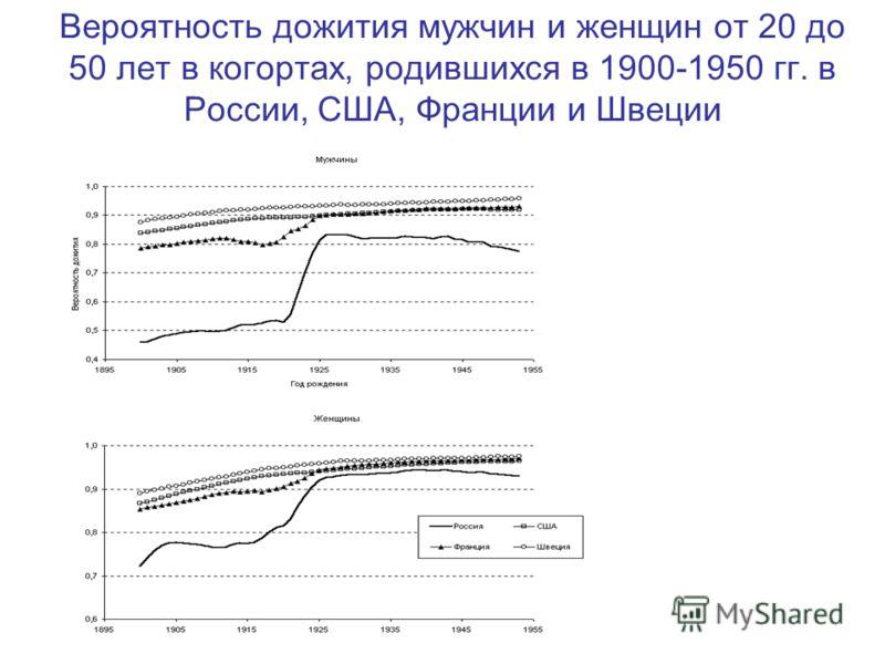 Вероятность дожития мужчин и женщин от 20 до 50 лет в когортах, родившихся в 1900-1950 гг. в России, США, Франции и Швеции