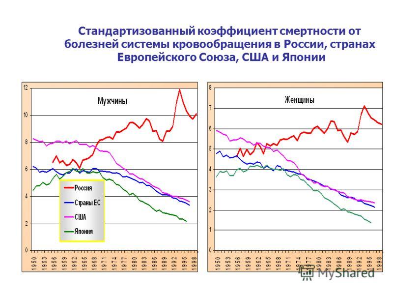 Стандартизованный коэффициент смертности от болезней системы кровообращения в России, странах Европейского Союза, США и Японии