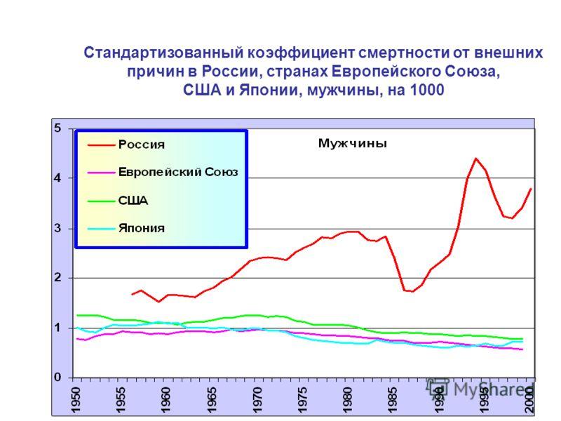 Стандартизованный коэффициент смертности от внешних причин в России, странах Европейского Союза, США и Японии, мужчины, на 1000