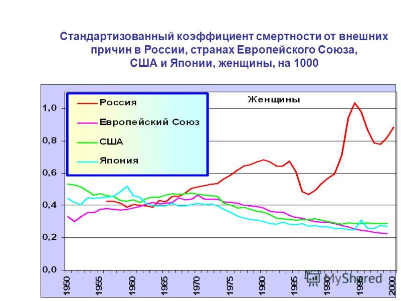 Стандартизованный коэффициент смертности от внешних причин в России, странах Европейского Союза, США и Японии, женщины, на 1000