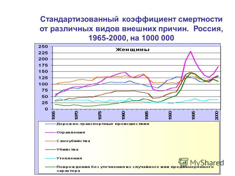 Стандартизованный коэффициент смертности от различных видов внешних причин. Россия, 1965-2000, на 1000 000