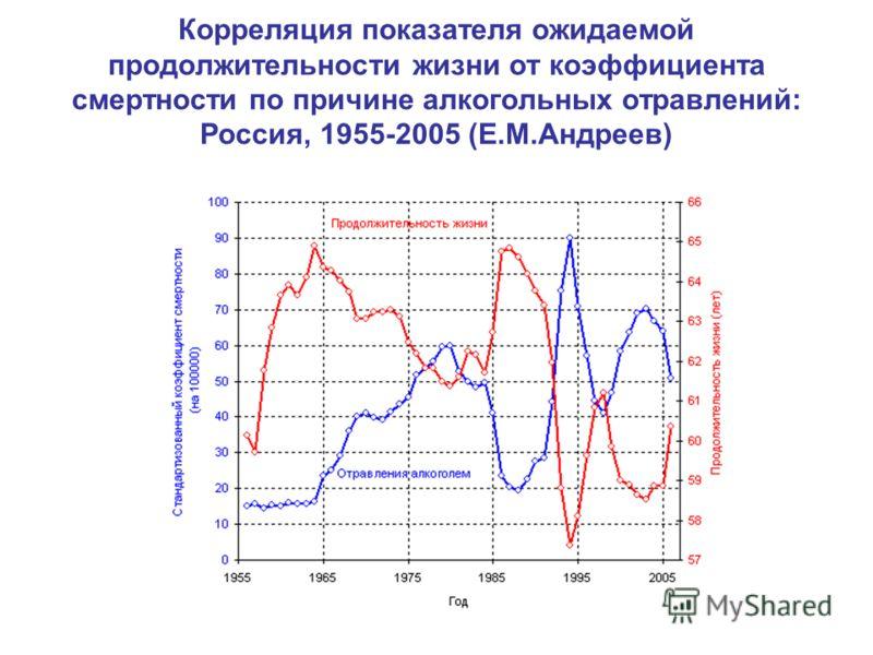 Корреляция показателя ожидаемой продолжительности жизни от коэффициента смертности по причине алкогольных отравлений: Россия, 1955-2005 (Е.М.Андреев)