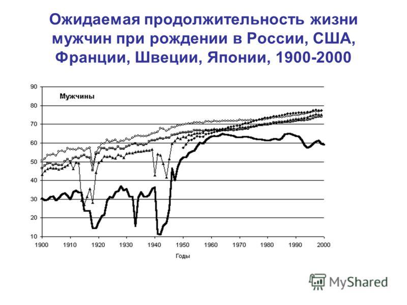 Ожидаемая продолжительность жизни мужчин при рождении в России, США, Франции, Швеции, Японии, 1900-2000