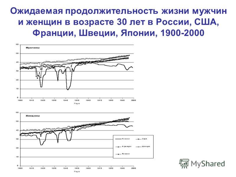 Ожидаемая продолжительность жизни мужчин и женщин в возрасте 30 лет в России, США, Франции, Швеции, Японии, 1900-2000