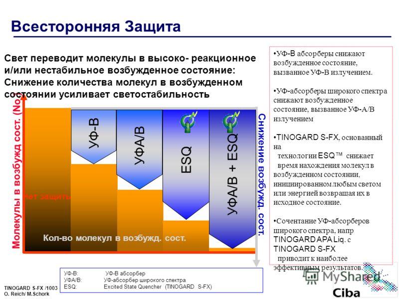 TINOGARD S-FX /1003 O. Reich/ M.Schork Всесторонняя Защита Нет защиты Молекулы в возбужд сост. (No.) Снижение возбужд. сост. Свет переводит молекулы в высоко- реакционное и/или нестабильное возбужденное состояние: Снижение количества молекул в возбуж