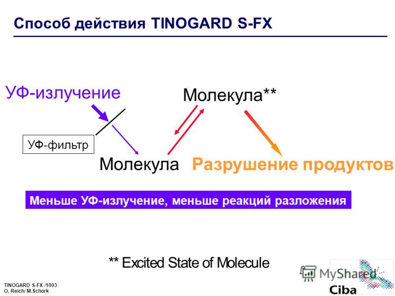 TINOGARD S-FX /1003 O. Reich/ M.Schork ** Excited State of Molecul e УФ-фильтр Меньше УФ-излучение, меньше реакций разложения Способ действия TINOGARD S-FX УФ-излучение МолекулаРазрушение продуктов Молекула**