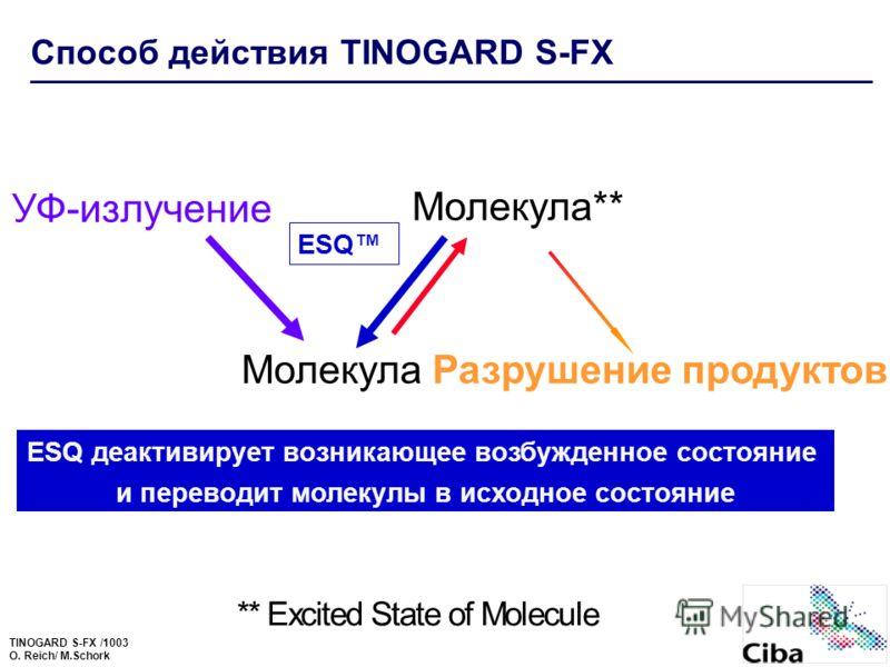 TINOGARD S-FX /1003 O. Reich/ M.Schork ** Excited State of Molecul e ESQ ESQ деактивирует возникающее возбужденное состояние и переводит молекулы в исходное состояние Способ действия TINOGARD S-FX МолекулаРазрушение продуктов Молекула** УФ-излучение