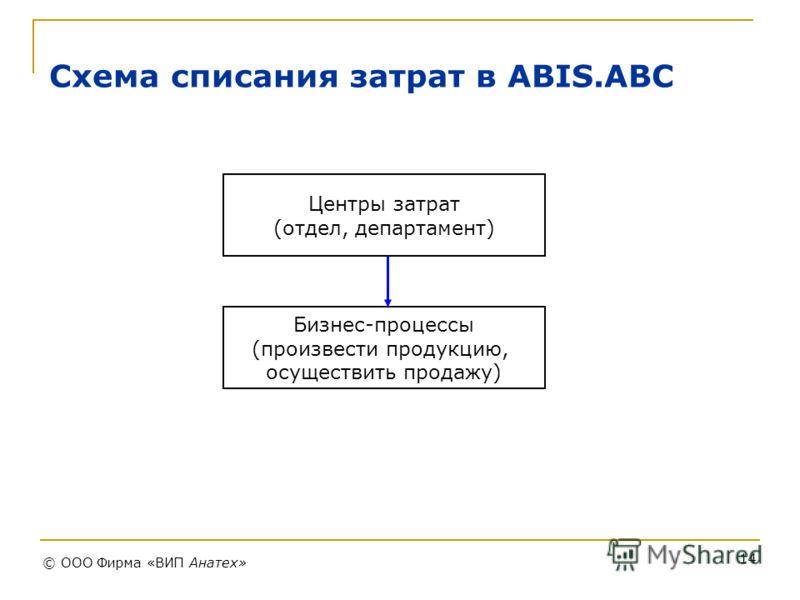 ООО Фирма «ВИП Анатех» 14