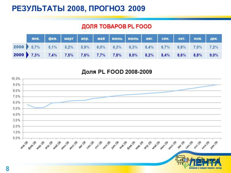 8 РЕЗУЛЬТАТЫ 2008, ПРОГНОЗ 2009 янв.фев.мартапр.майиюньиюльавг.сен.окт.ноя.дек. 2008 5,7%5,1%5,2%5,9%6,0%6,3% 6,4%6,7%6,8%7,0%7,2% 2009 7,3%7,4%7,5%7,6%7,7%7,8%8,0%8,2%8,4%8,6%8,8%9,0% ДОЛЯ ТОВАРОВ PL FOOD