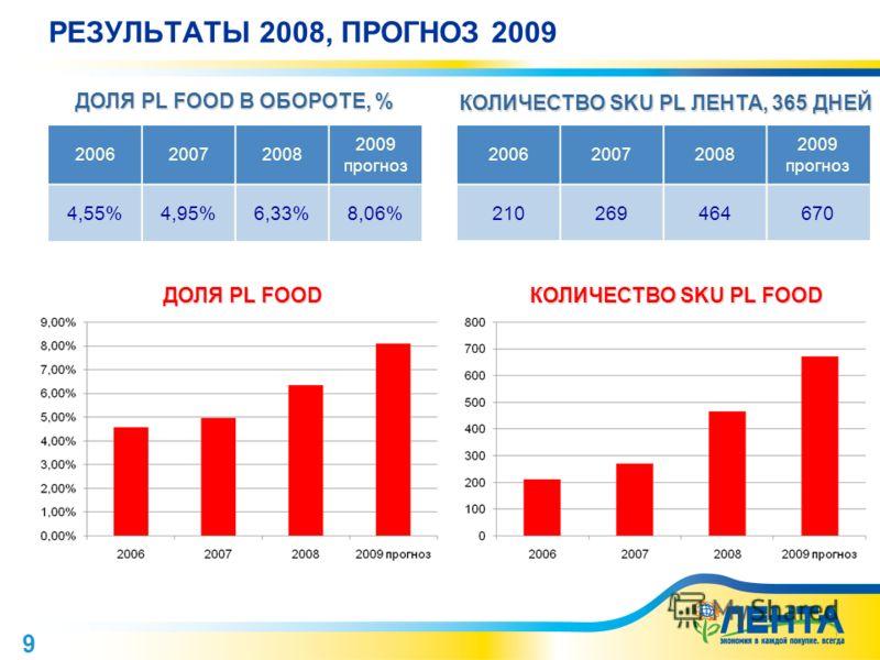 9 РЕЗУЛЬТАТЫ 2008, ПРОГНОЗ 2009 200620072008 2009 прогноз 4,55%4,95%6,33%8,06% ДОЛЯ PL FOOD КОЛИЧЕСТВО SKU PL FOOD ДОЛЯ PL FOOD В ОБОРОТЕ, % КОЛИЧЕСТВО SKU PL ЛЕНТА, 365 ДНЕЙ 200620072008 2009 прогноз 210269464670