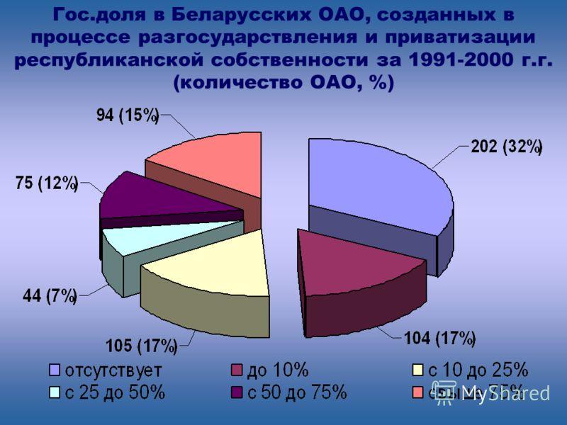 ВНП на душу населения в Польше и Беларуси