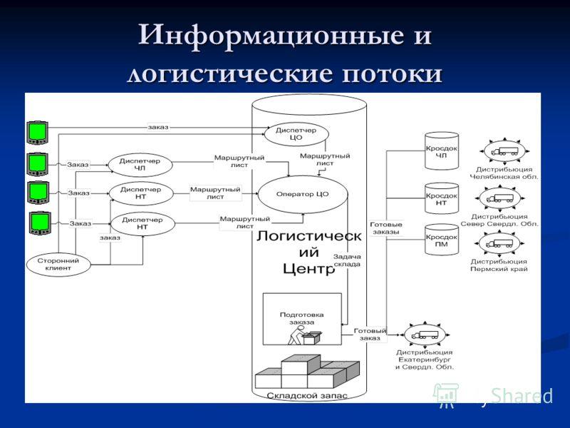Информационные и логистические потоки
