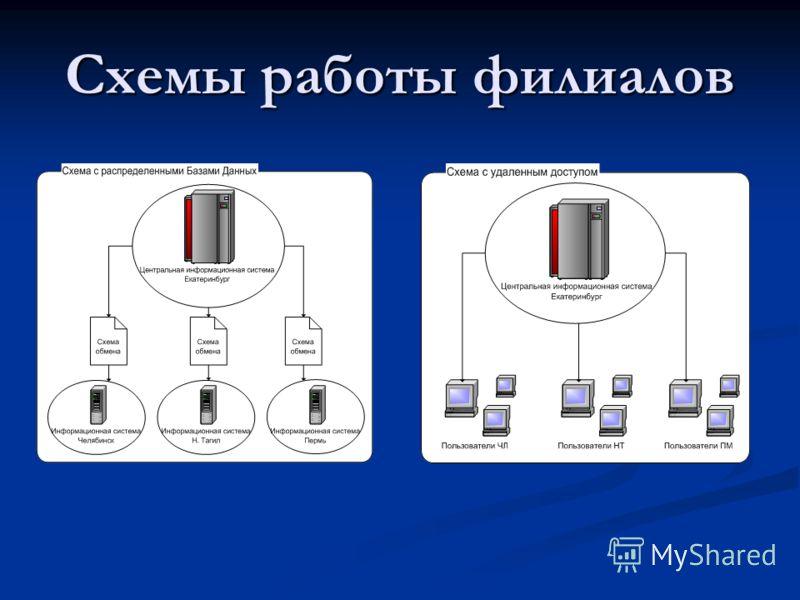 Схемы работы филиалов