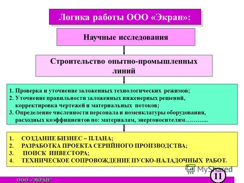 Логика работы ООО «Экран»: OОO «ЭКРАН