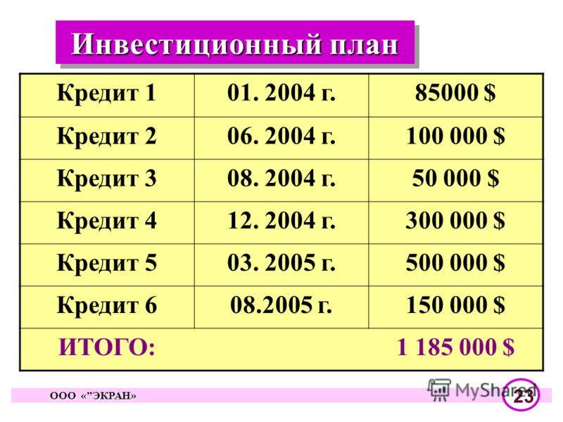 Инвестиционный план OОO «ЭКРАН» OОO «ЭКРАН» 23 Кредит 101. 2004 г.85000 $ Кредит 206. 2004 г.100 000 $ Кредит 308. 2004 г.50 000 $ Кредит 412. 2004 г.300 000 $ Кредит 503. 2005 г.500 000 $ Кредит 608.2005 г.150 000 $ ИТОГО:1 185 000 $