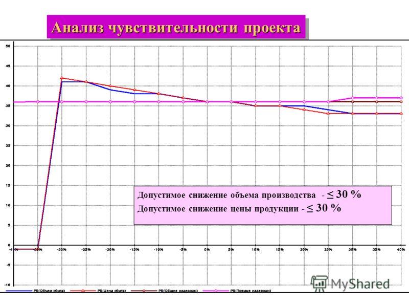 Анализ чувствительности проекта Допустимое снижение объема производства - 30 % Допустимое снижение цены продукции - 30 %
