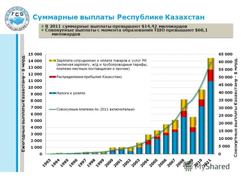 Суммарные выплаты Республике Казахстан В 2011 суммарные выплаты превышают $14,42 миллиардов Совокупные выплаты с момента образования ТШО превышают $60,1 миллиардов В 2011 суммарные выплаты превышают $14,42 миллиардов Совокупные выплаты с момента обра