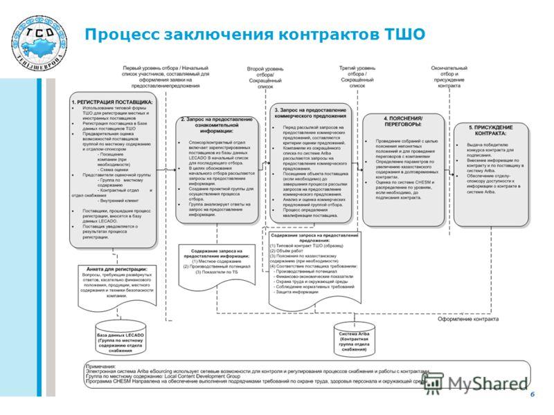 Процесс заключения контрактов ТШО 6