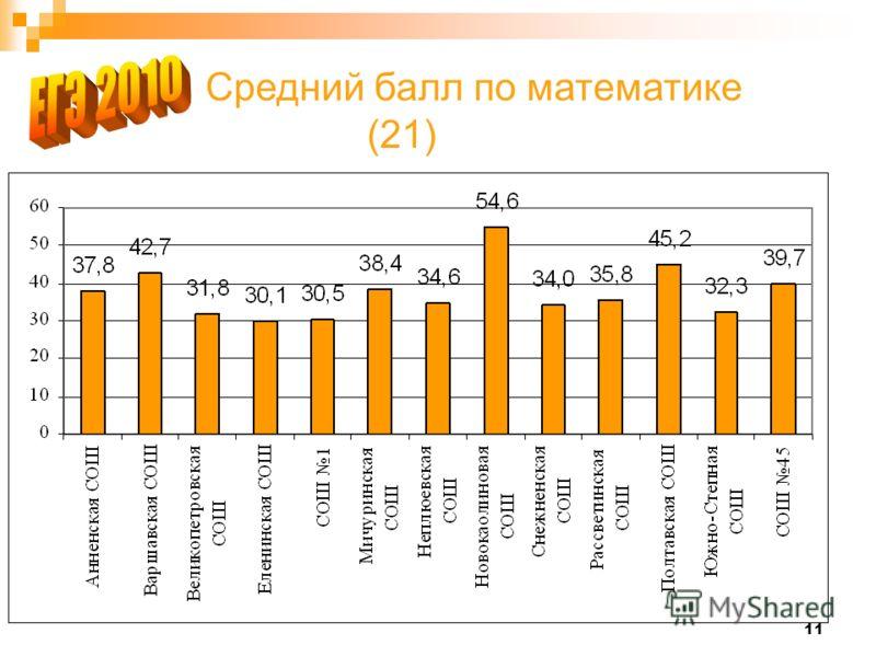11 Средний балл по математике (21)